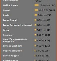 Sondaggio Sanremo 2010 FullSong